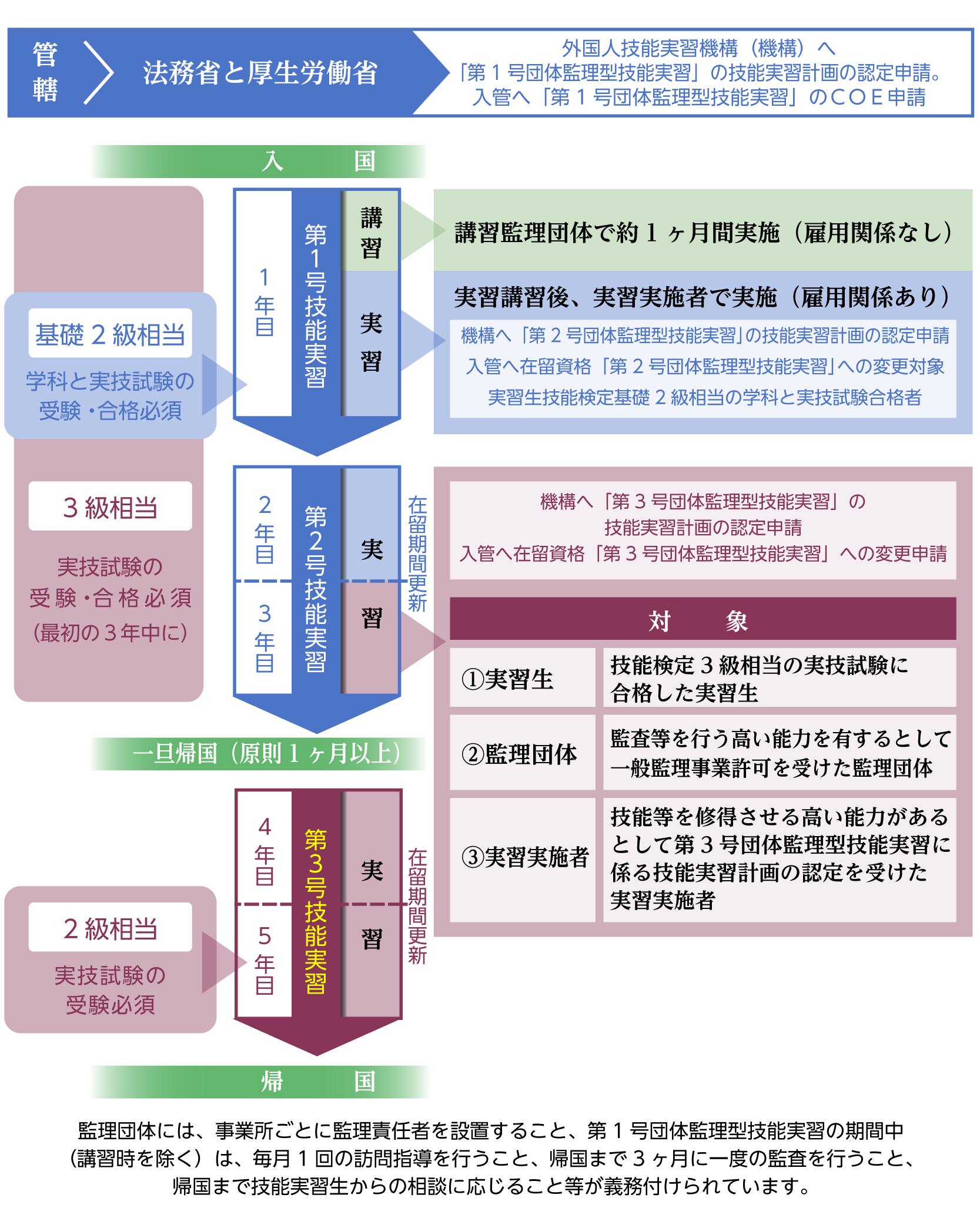 外国人技能実習の主な流れ
